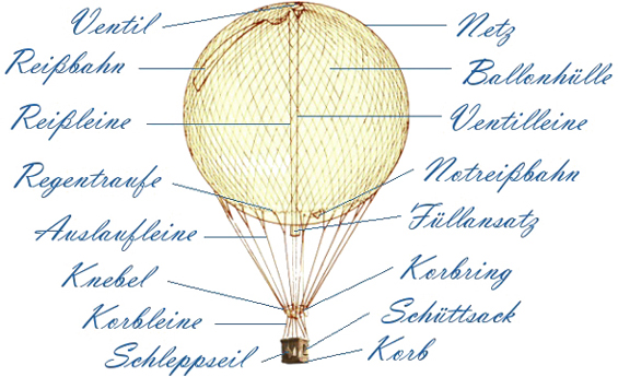 dergasballon